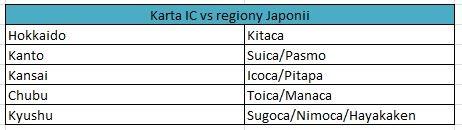 Karta IC vs regiony Japonii